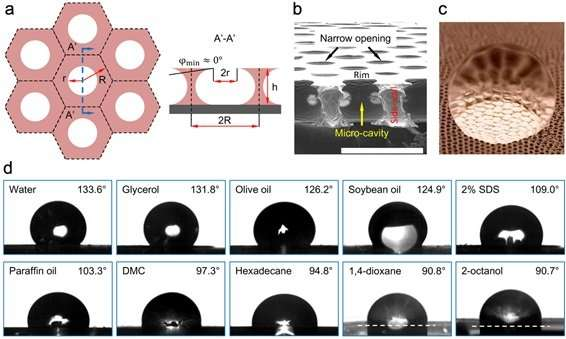 Innovative, ideal liquid-repellent surfaces developed