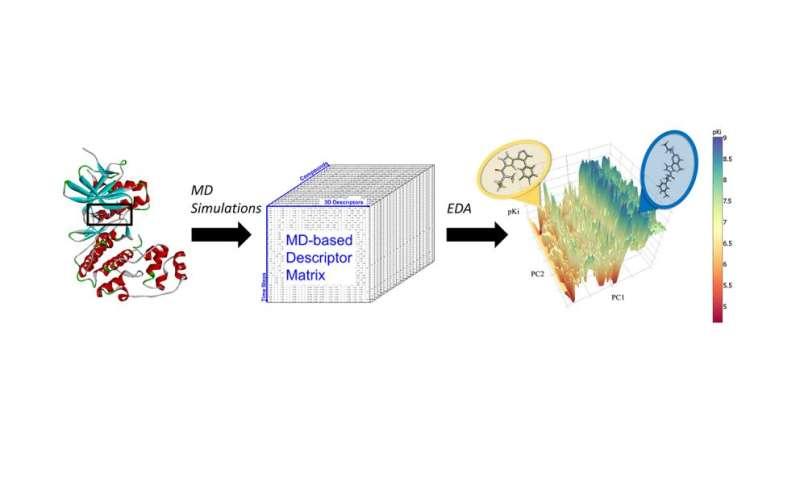 Molecular dynamics, machine learning create 'hyper-predictive' computer models