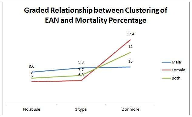 Mortality of elder abuse in Malaysia