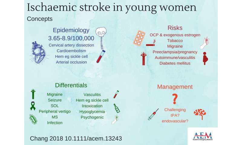 Multidisciplinary approach to identifying and caring for ischemic stroke in young women