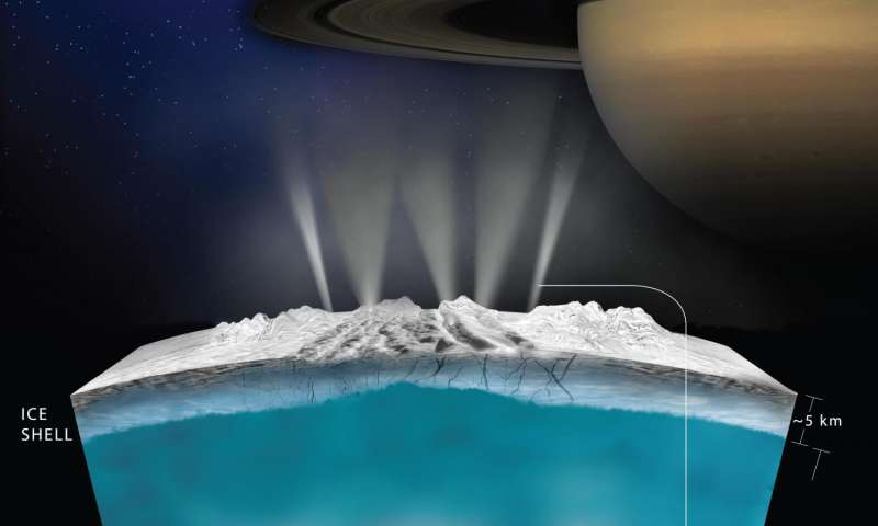 NASA missions provide new insights into 'ocean worlds' in our solar system