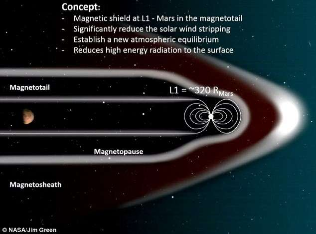 Image result for mars artificial magnetic field