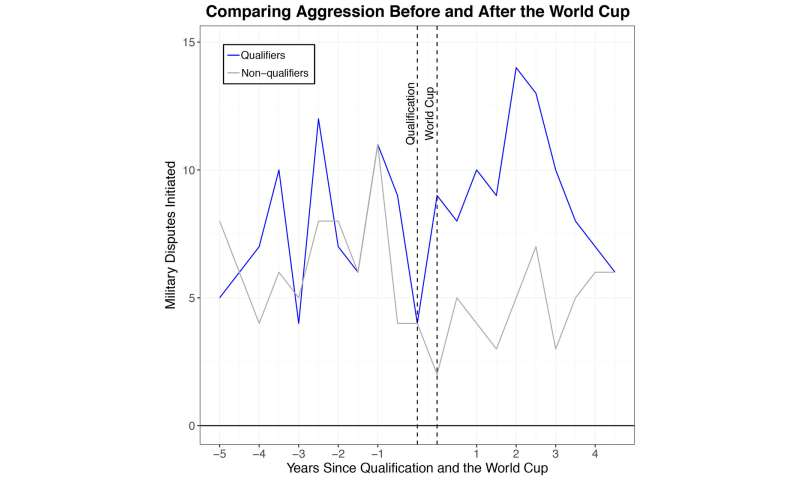 Nationalism from international sports may increase international conflict