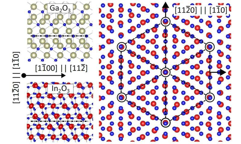 New catalytic effect discovered for producing gallium oxide