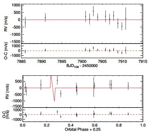 "New ""hot Jupiter"" with short orbital period discovered"