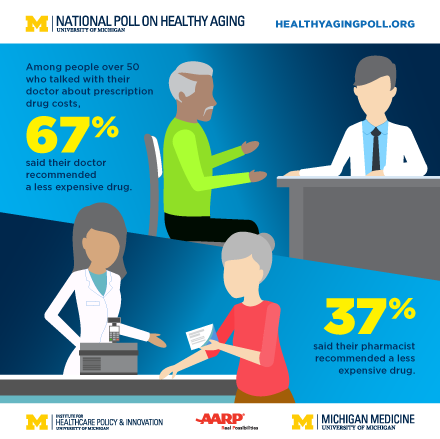 Older Americans don't get -- or seek -- enough help from doctors & pharmacists on drug costs