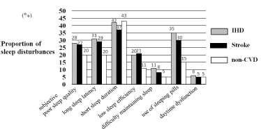 Poor sleep is associated with ischemic heart disease and stroke