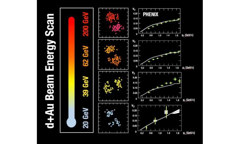 Possible evidence for small, short-lived drops of early universe quark-gluon plasma