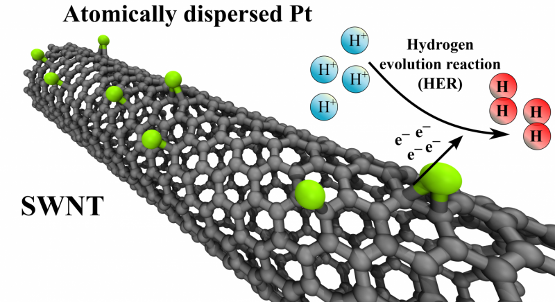Promising results obtained with a new electrocatalyst that reduces the need for platinum