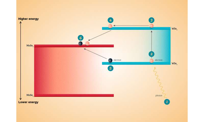 Prototype shows how tiny photodetectors can double their efficiency