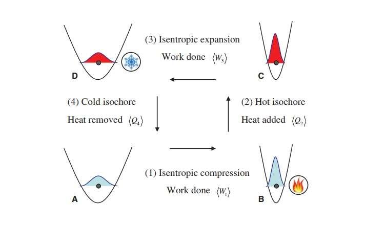 quantum machines
