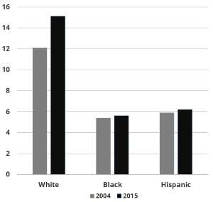Racialized social system of whiteness benefits whites' health in some ways, study finds