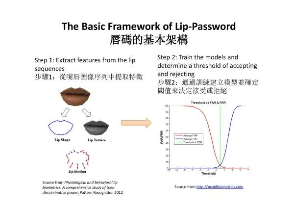 Researcher invents lip motion password technology