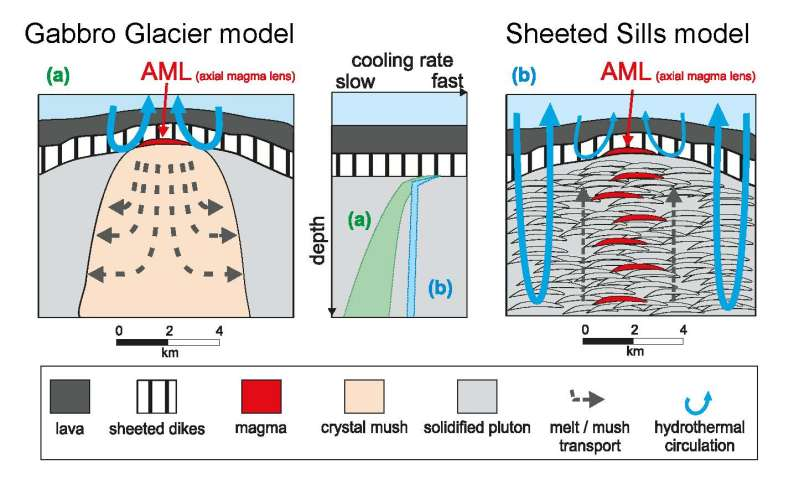 Rock samples indicate water is key ingredient for crust formation
