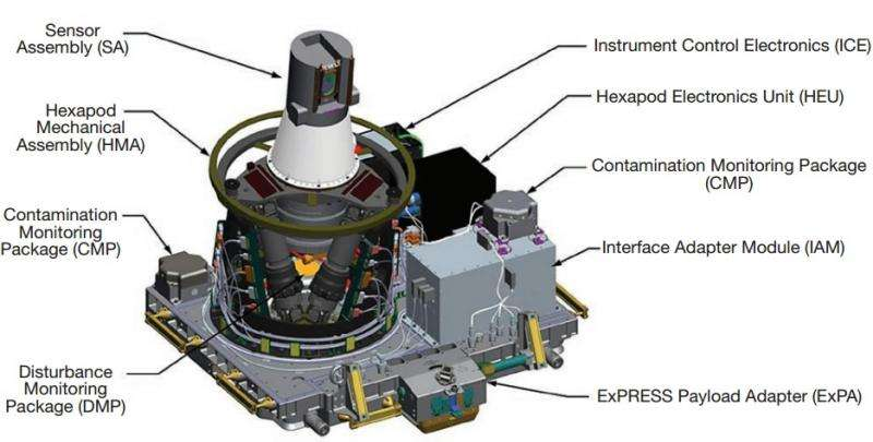 SAGE III to provide highly accurate measurements of atmospheric gases