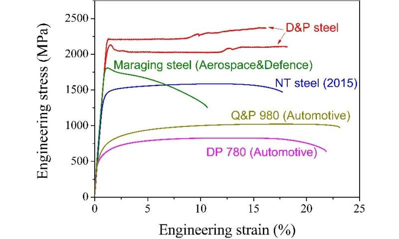 Science publishes Super Steel breakthrough developed by HKU-led Beijing-HK-Taiwan team at low cost