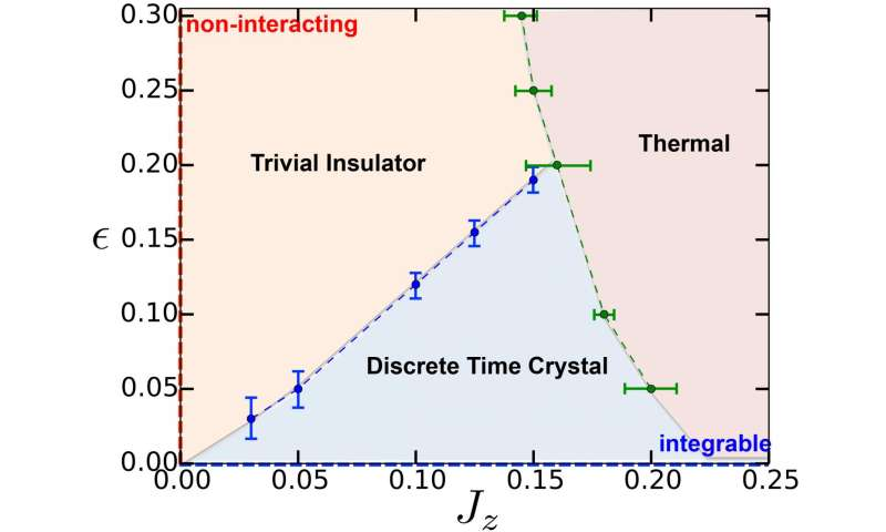 Scientists unveil new form of matter: Time crystals