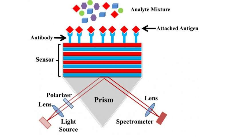 Sensing harmful molecules with light