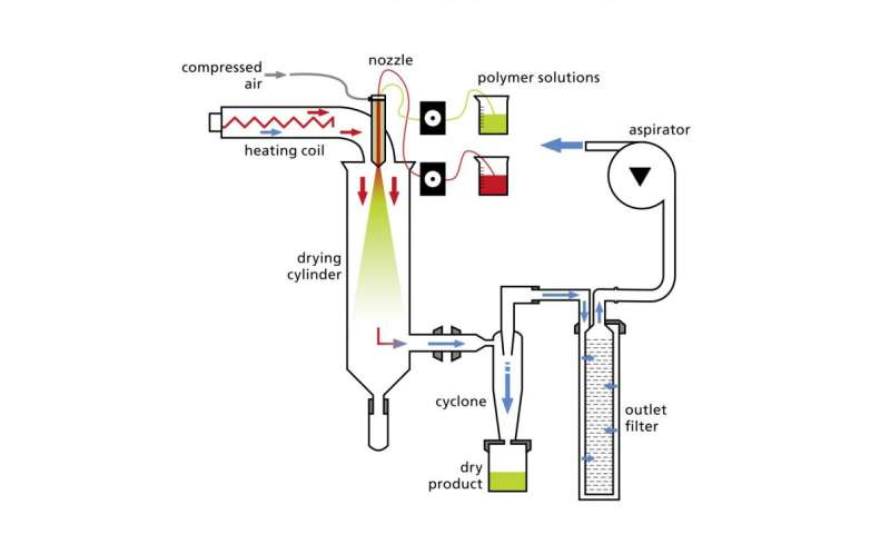 Spray drying—perfect dosing thanks to drug capsules