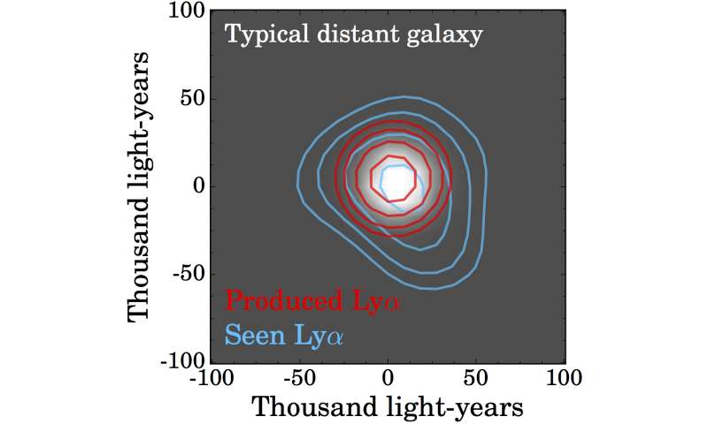 Struggle to escape distant galaxies creates giant halos of scattered photons