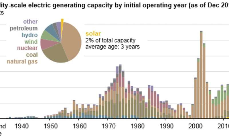 Subsidizing coal and nuclear power could drive customers off the grid