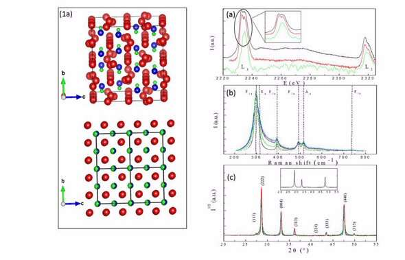 Theoretical technique to reconcile inconsistencies between crystallographic and chemical experimental