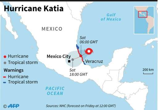The path of hurricane Katia