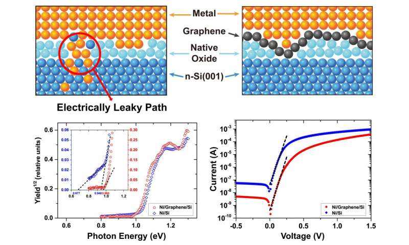 UNIST to engineer dream diodes with a graphene interlayer