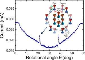 **Using angles to improve the future of electronics
