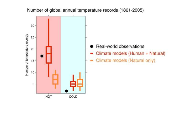 Why hot weather records continue to tumble worldwide