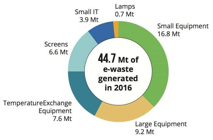 World e-waste rises 8 percent by weight in 2 years as incomes rise, prices fall: UN-backed report