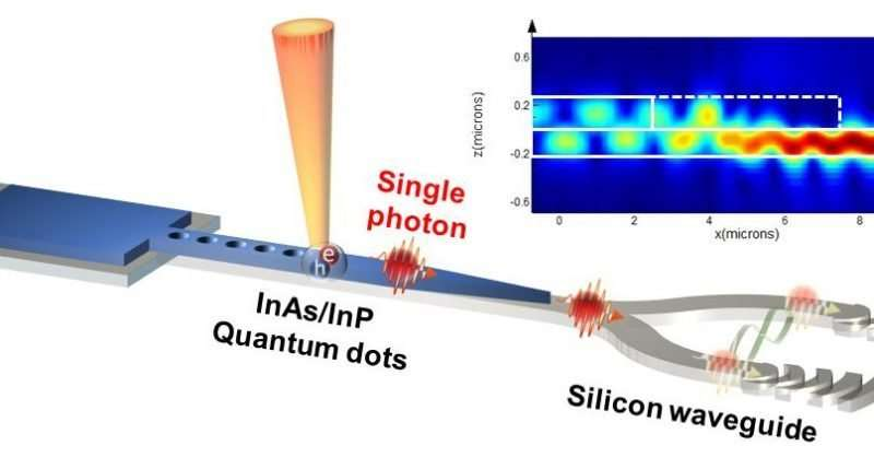 UNIST researchers develop silicon chip-based quantum photonic devices