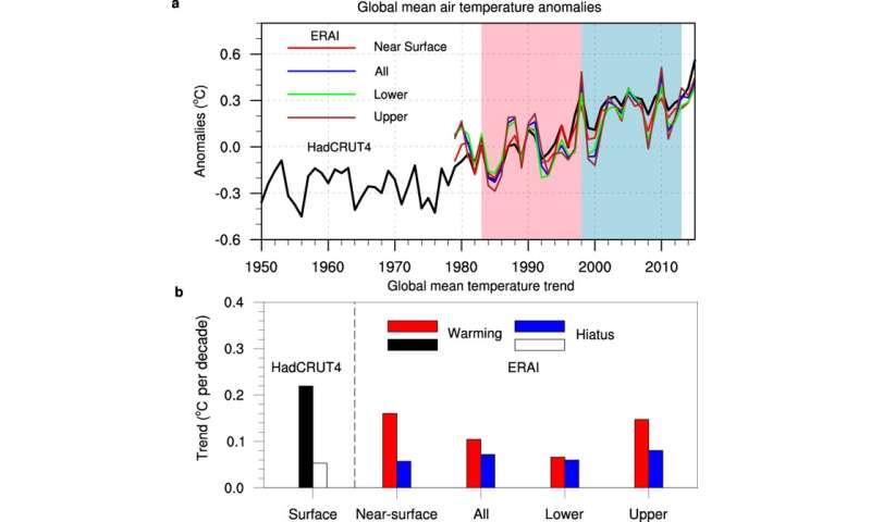 Study reveals the atmospheric footprint of global warming hiatus
