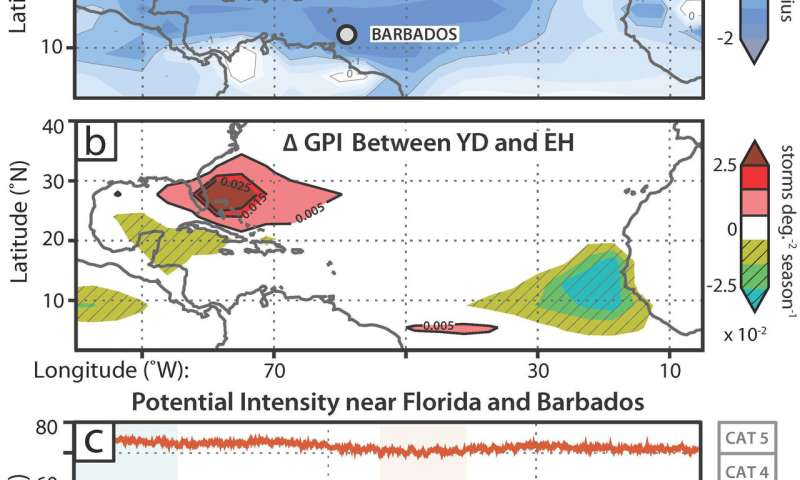 12,000 years ago, Florida hurricanes heated up despite chilly seas