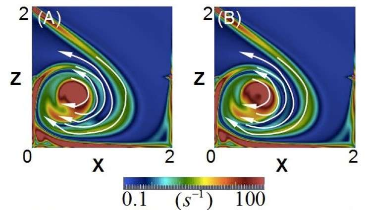 Understanding stars: How tornado-shaped flow in a dynamo strengthens the magnetic field