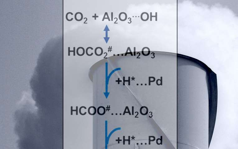 Scientists show how to control catalyst that turns a greenhouse gas into a fuel or feedstock