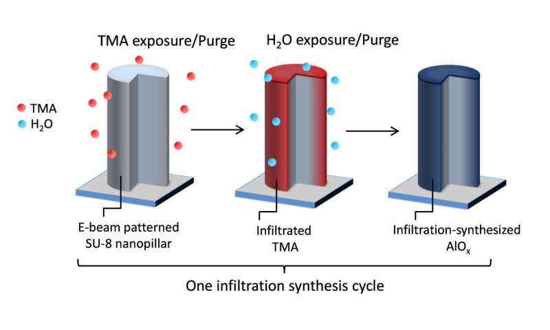 Scientists engineer nanoscale pillars to act like memory foam, paving the way to new nanoelectromechanical devices