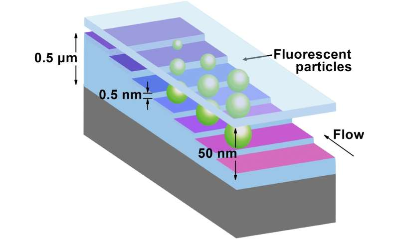 Nanoparticle staircase: Atomic blasting creates new devices to measure nanoparticles