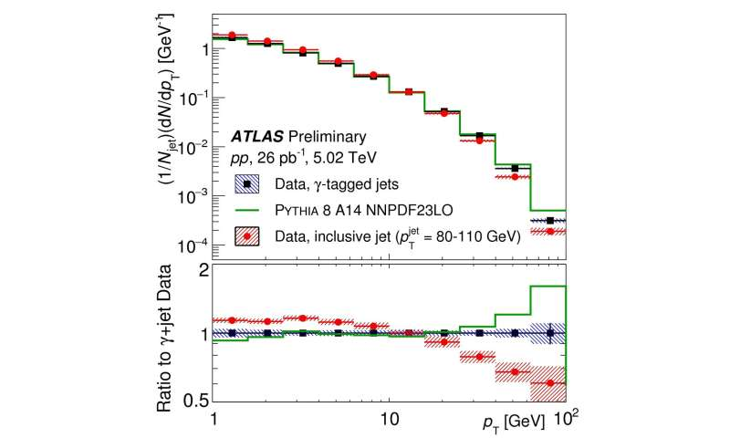 ATLAS Experiment studies photon-tagged jet quenching in the quark-gluon plasma