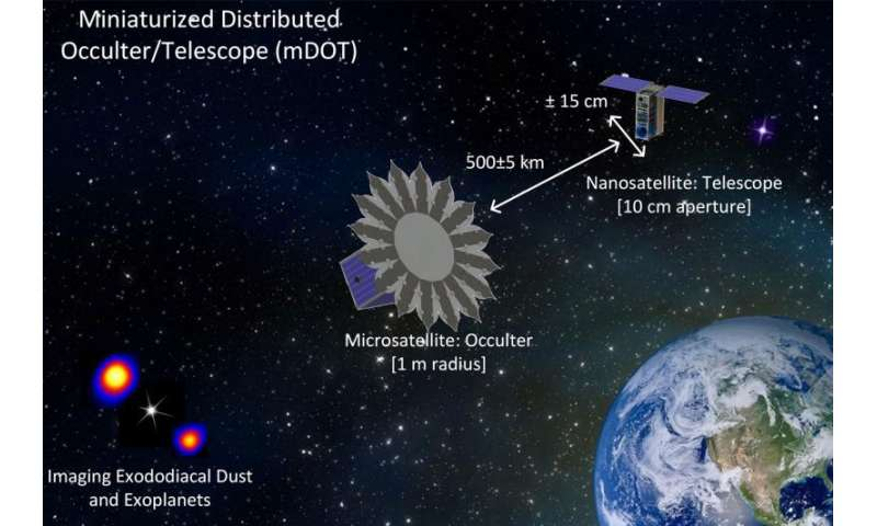 An artificial eclipse for imaging extrasolar planets