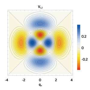 A theoretical model will allow systematic study of a promising class of peculiar quantum states