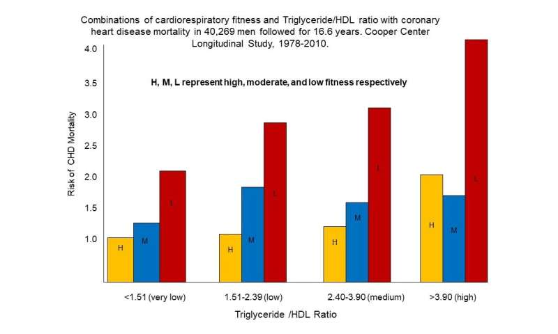 Cardiorespiratory fitness is essential to reduce risk of coronary heart disease