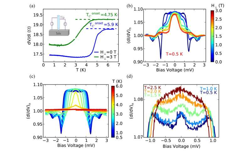 Chinese scientists discovered tip induced unconventional superconductivity on Weyl semimetals