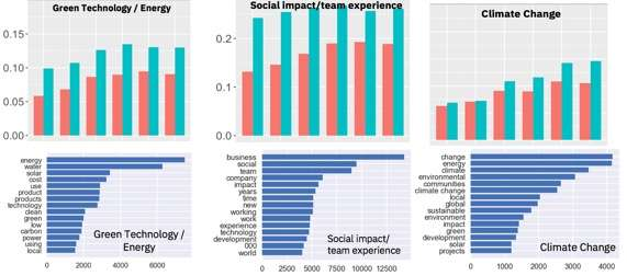 Demystifying social entrepreneurship—a data-driven approach
