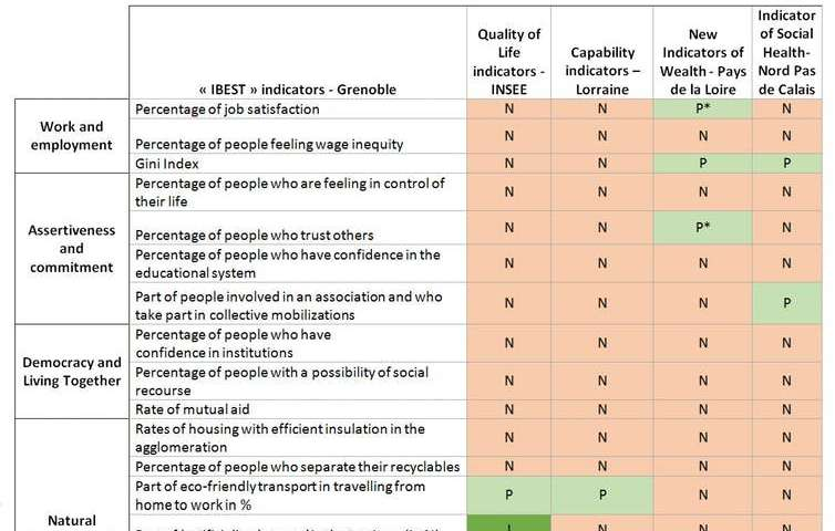 Designing local well-being indicators—the case of the Grenoble metropolitan area
