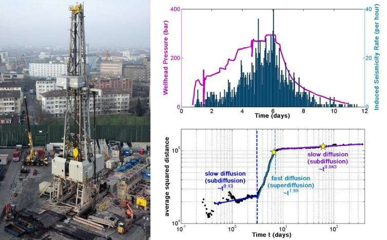 Earthquakes caused by industrial activities—what are the risks and how can they be reduced?