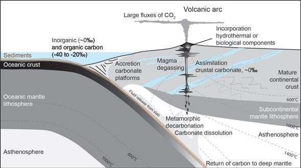 Link identified between continental breakup, volcanic carbon emissions and evolution