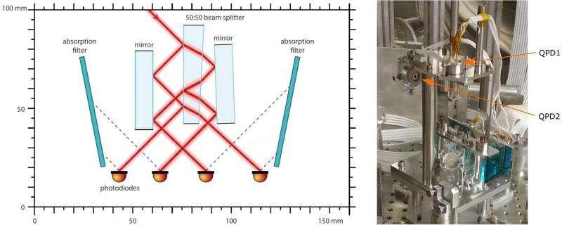 New laser technology enables more sensitive gravitational