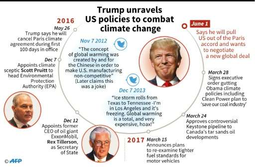 President Donald Trump on climate change