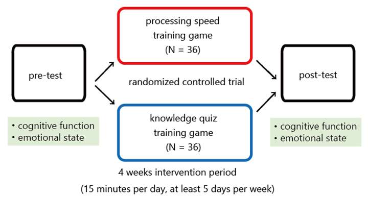 Processing speed training can improve cognitive ability and lift depression in the elderly